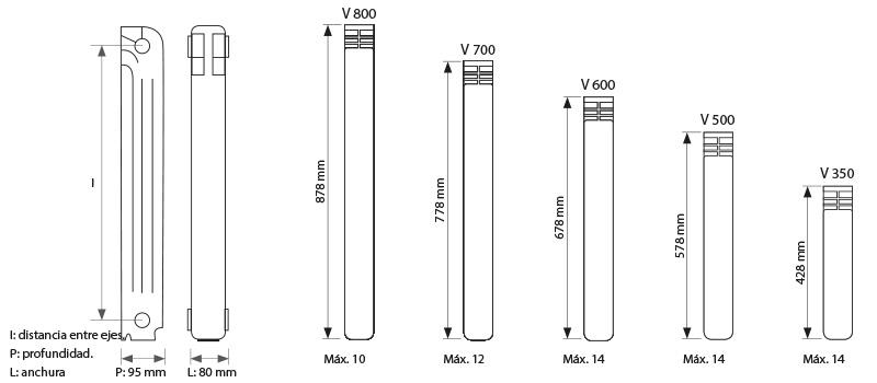 Medidas radiadores Verona Evolution